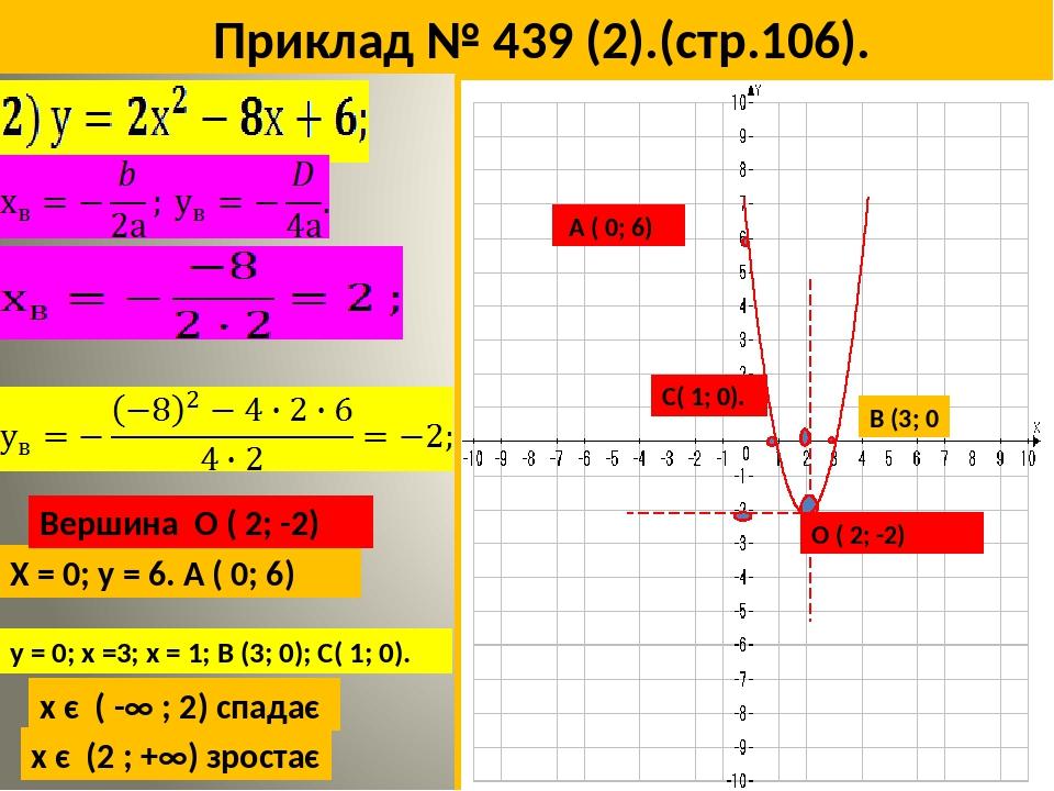 Приклад № 439 (2).(стр.106). Х = 0; у = 6. А ( 0; 6) А ( 0; 6) у = 0; х =3; х = 1; В (3; 0); С( 1; 0). В (3; 0 С( 1; 0). х є ( -∞ ; 2) спадає х є (...