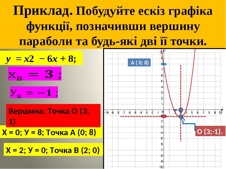 Приклад. Побудуйте ескiз графiка функцiї, позначивши вершину параболи та будь-якi двi її точки. y = x2 − 6x + 8; Х = 0; У = 8; Точка А (0; 8) Х = 2...
