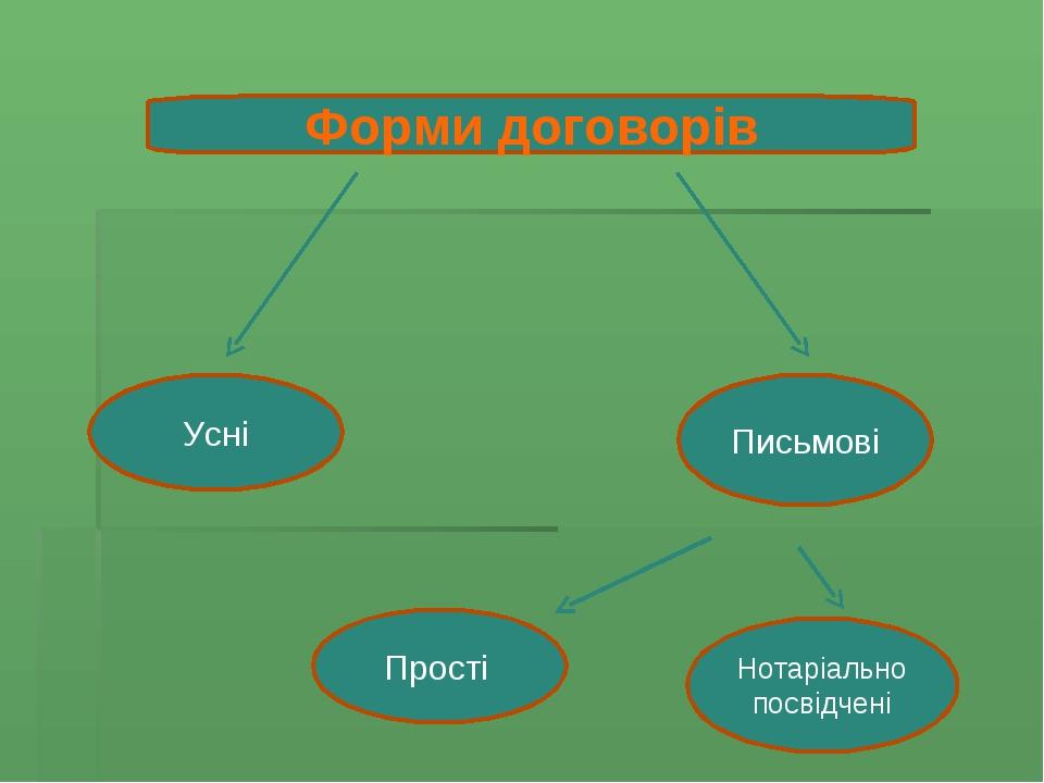 Форми договорів Усні Письмові Прості Нотаріально посвідчені