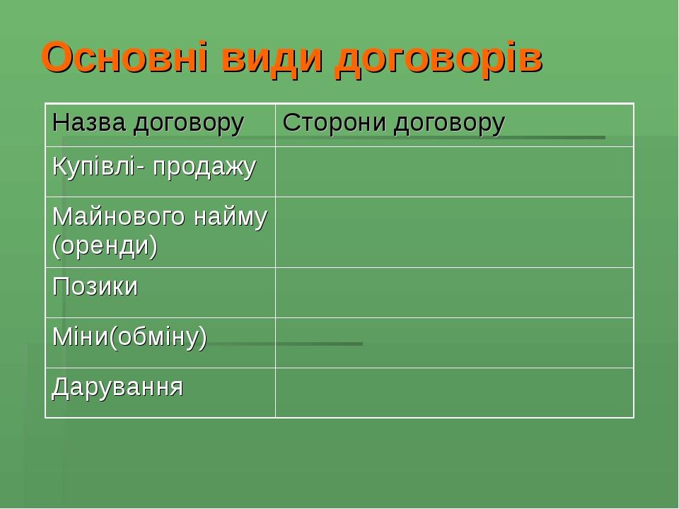 Основні види договорів Назва договору Сторони договору Купівлі- продажу Майнового найму (оренди) Позики Міни(обміну) Дарування