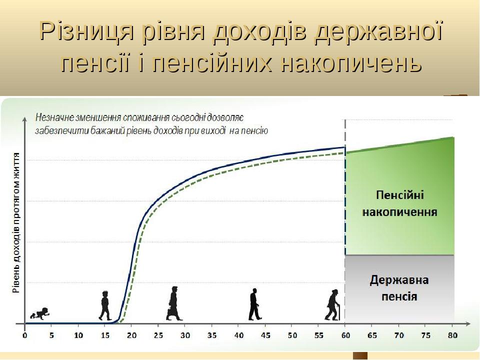 Різниця рівня доходів державної пенсії і пенсійних накопичень