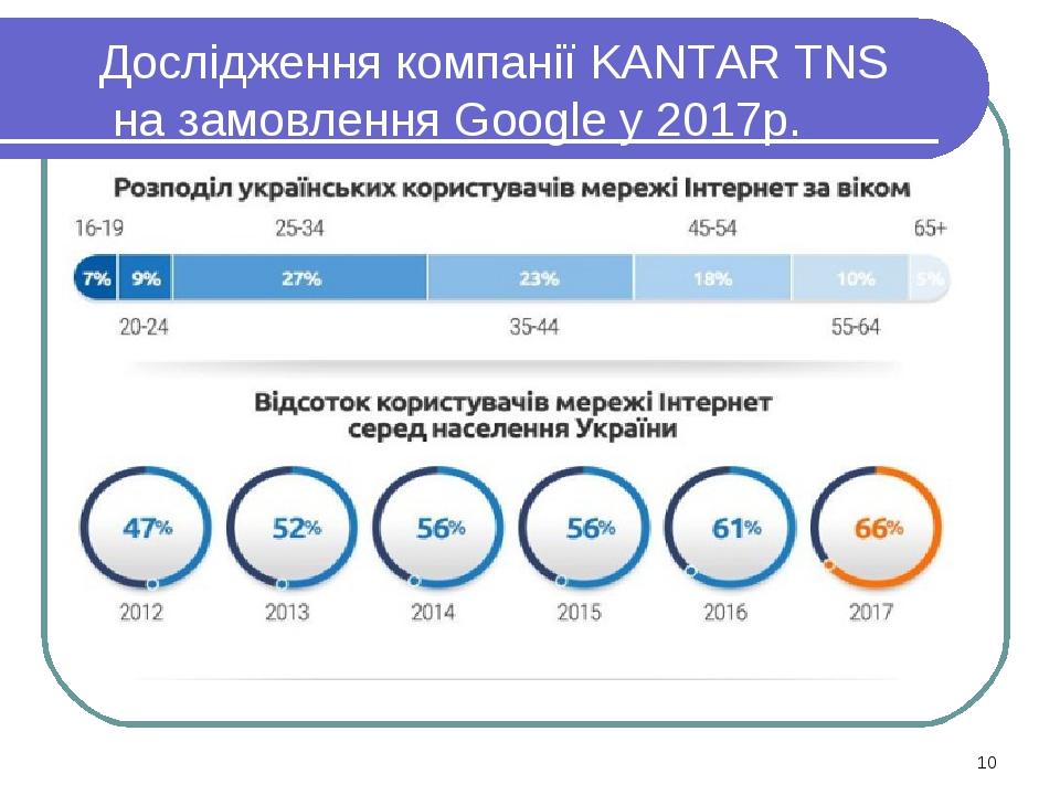 Дослідження компанії KANTAR TNS на замовлення Google у 2017р. *