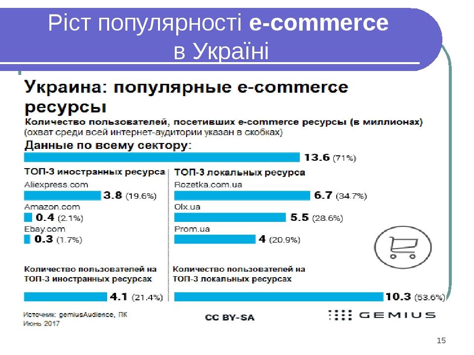 Ріст популярності e-commerce в Україні *