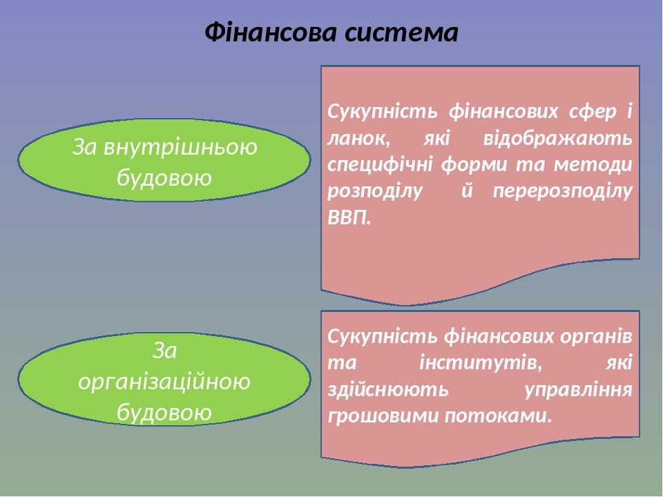 За внутрішньою будовою Сукупність фінансових сфер і ланок, які відображають специфічні форми та методи розподілу й перерозподілу ВВП. Фінансова сис...