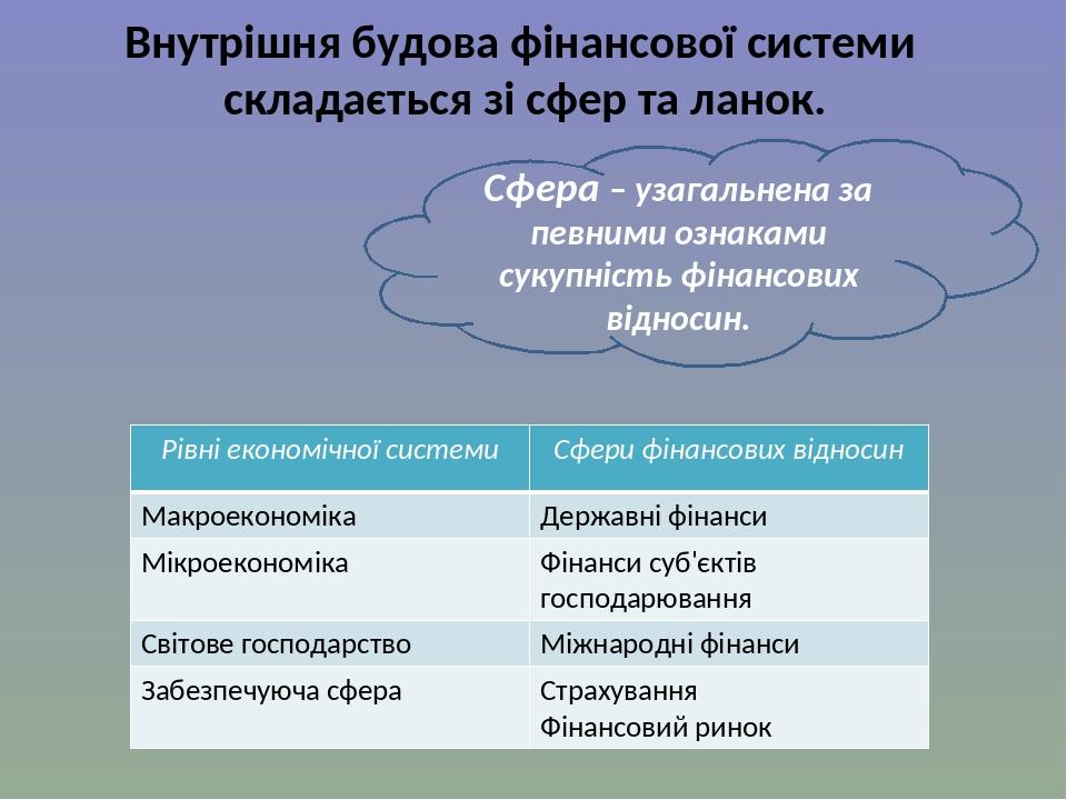 Внутрішня будова фінансової системи складається зі сфер та ланок. Сфера – узагальнена за певними ознаками сукупність фінансових відносин. Рівні еко...