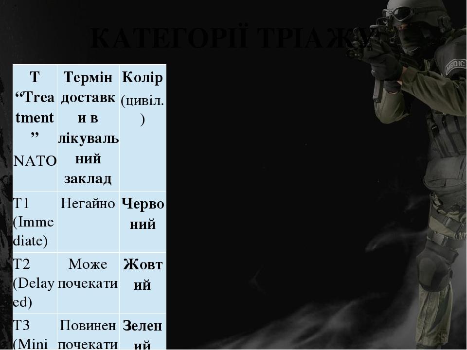 """КАТЕГОРІЇ ТРІАЖУ T """"Treatment"""" NATO Термін доставки в лікувальний заклад Колір (цивіл.) T1 (Immediate) Негайно Червоний T2 (Delayed) Може почекати ..."""