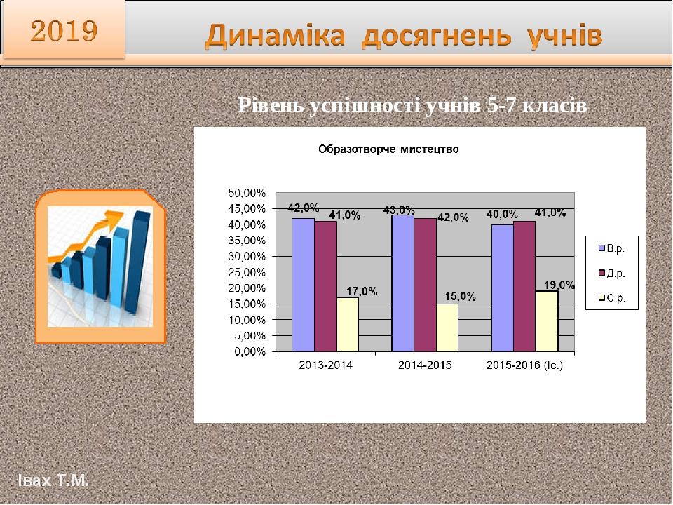 Рівень успішності учнів 5-7 класів Івах Т.М.