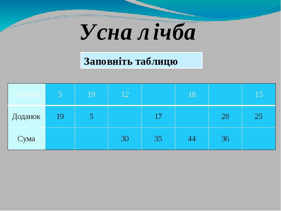 Усна лічба Заповніть таблицю Доданок 5 19 12 18 15 Доданок 19 5 17 28 25 Сума 30 35 44 36