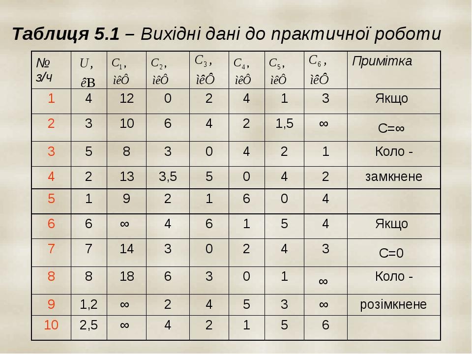 Таблиця 5.1 – Вихідні дані до практичної роботи