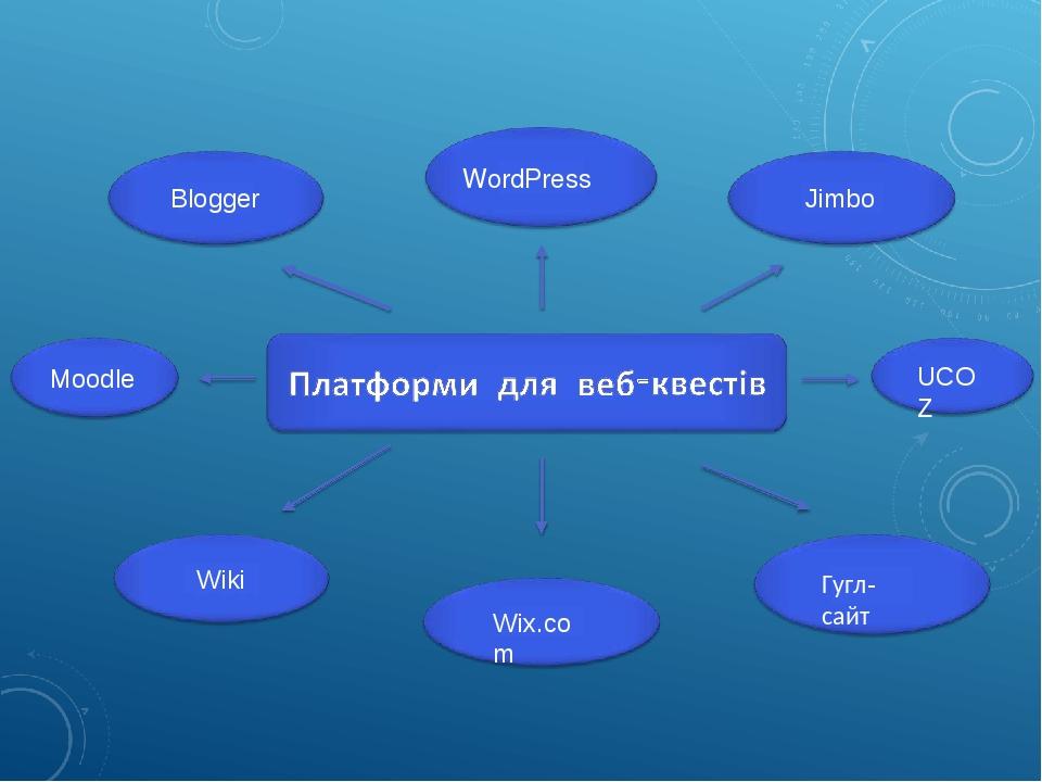 Wiki Blogger Wix.com WordPress Jimbo UCOZ Гугл-сайт Moodle