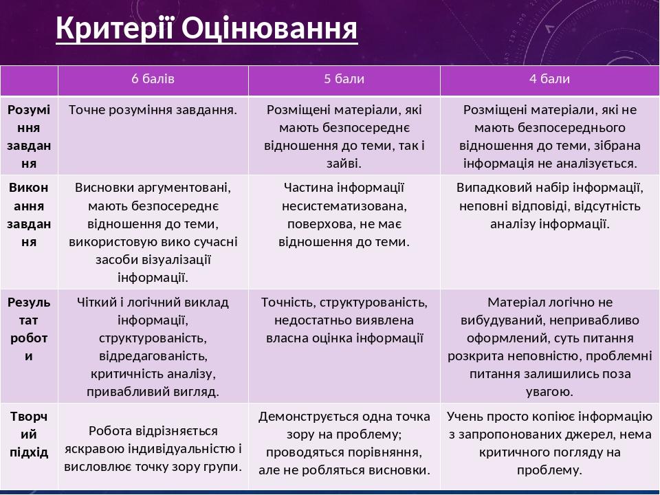 Критерії Оцінювання 6балів 5бали 4бали Розуміння завдання Точнерозуміннязавдання. Розміщеніматеріали,якімаютьбезпосереднєвідношеннядо теми, так іза...
