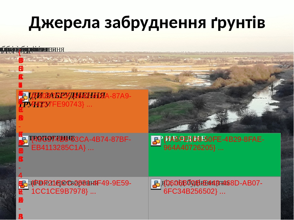 Джерела забруднення ґрунтів