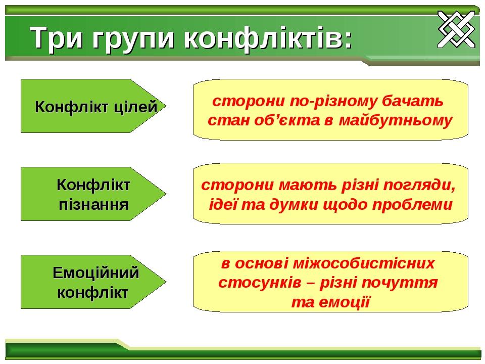 Три групи конфліктів: Конфлікт цілей Конфлікт пізнання Емоційний конфлікт сторони по-різному бачать стан об'єкта в майбутньому сторони мають різні ...
