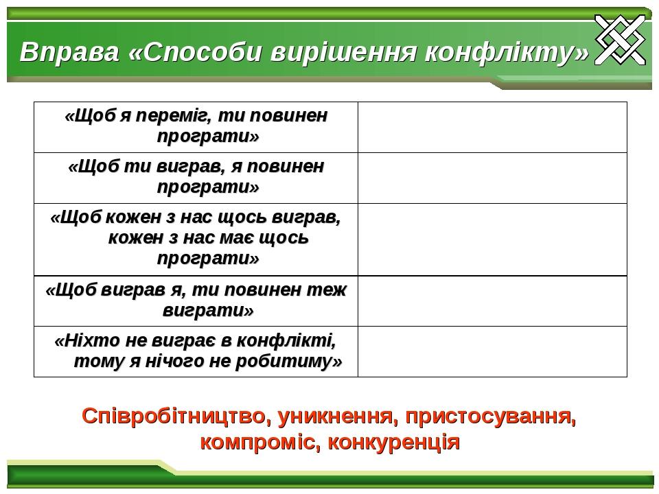 Вправа «Способи вирішення конфлікту» Співробітництво, уникнення, пристосування, компроміс, конкуренція