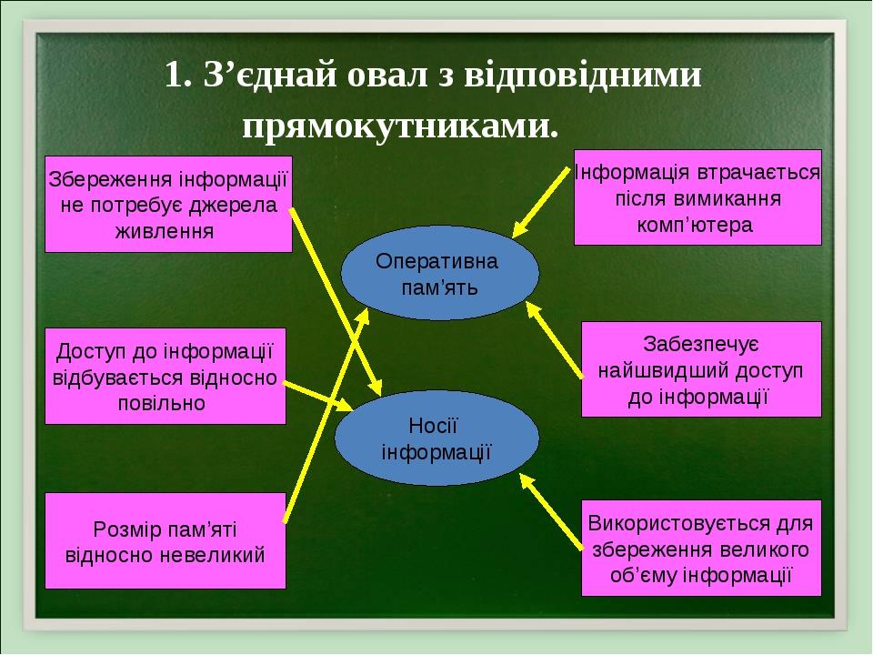 1. З'єднай овал з відповідними прямокутниками. Оперативна пам'ять Носії інформації Збереження інформації не потребує джерела живлення Доступ до інф...