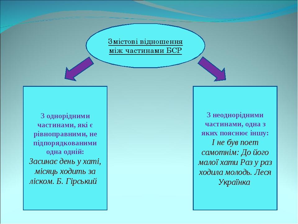 Змістові відношення між частинами БСР З однорідними частинами, які є рівноправними, не підпорядкованими одна одній: Засинає день у хаті, місяць ход...