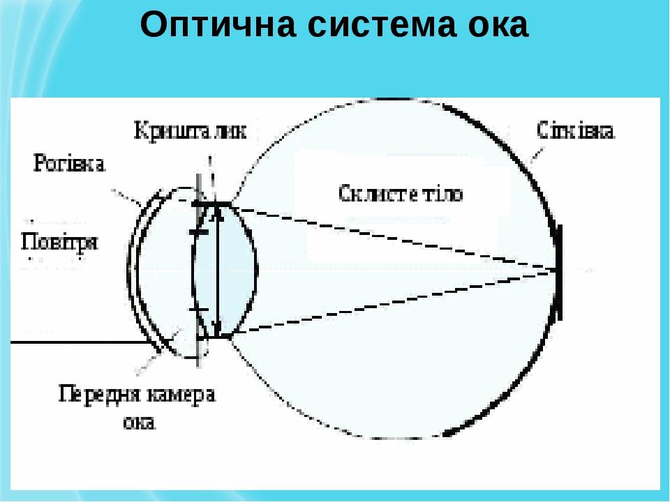 Оптична система ока