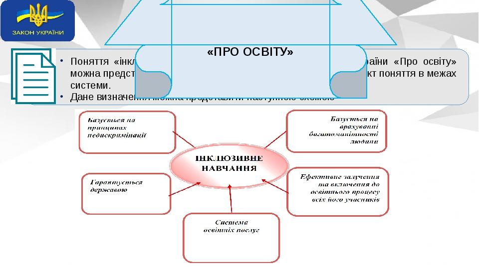 Поняття «інклюзивне навчання», яке визначене у Законі України «Про освіту» можна представити як багатогранник, де кожна грань – це аспект поняття в...