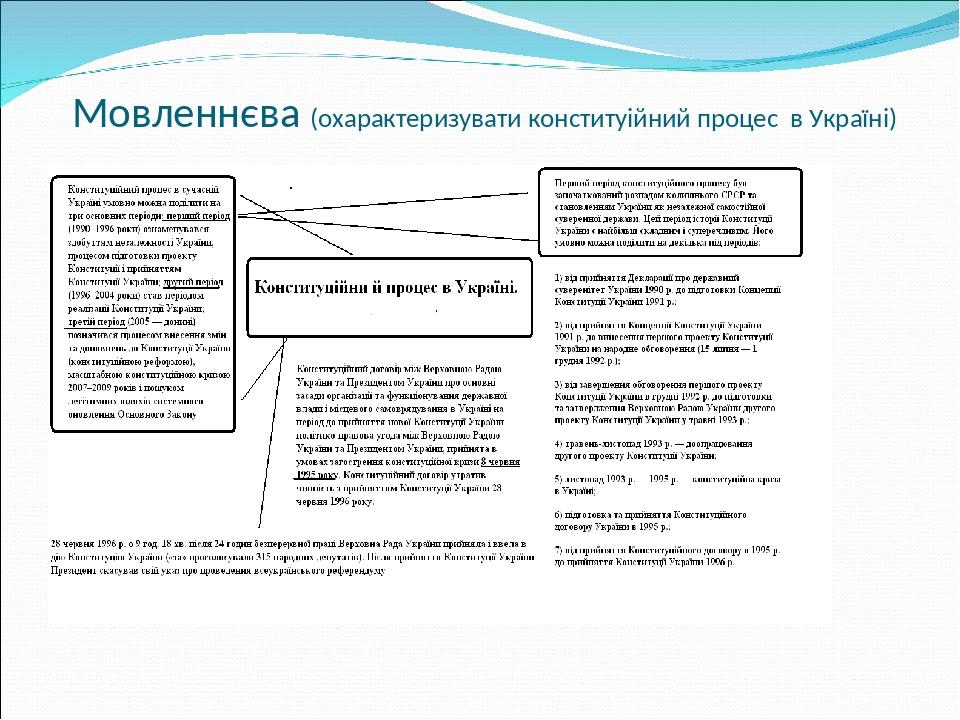 Мовленнєва (охарактеризувати конституійний процес в Україні)