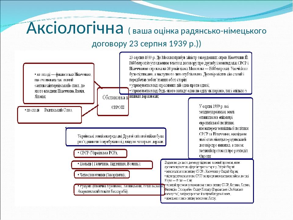 Аксіологічна ( ваша оцінка радянсько-німецького договору 23 серпня 1939 р.))