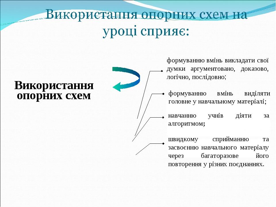 Використання опорних схем швидкому сприйманню та засвоєнню навчального матеріалу через багаторазове його повторення у різних поєднаннях. навчанню у...