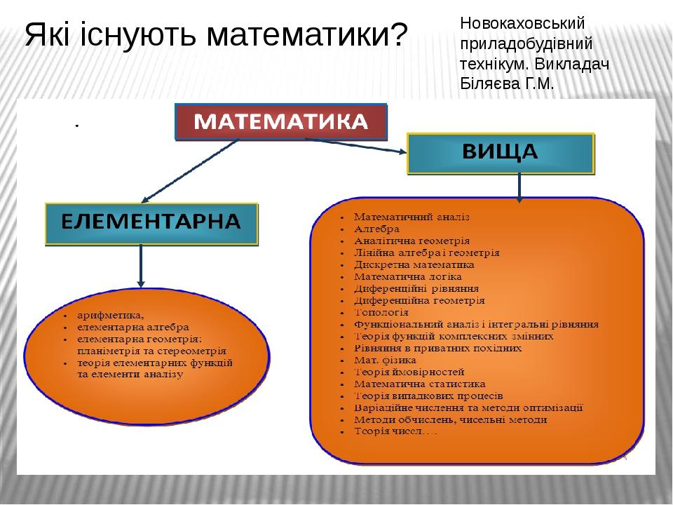 Які існують математики? Новокаховський приладобудівний технікум. Викладач Біляєва Г.М.