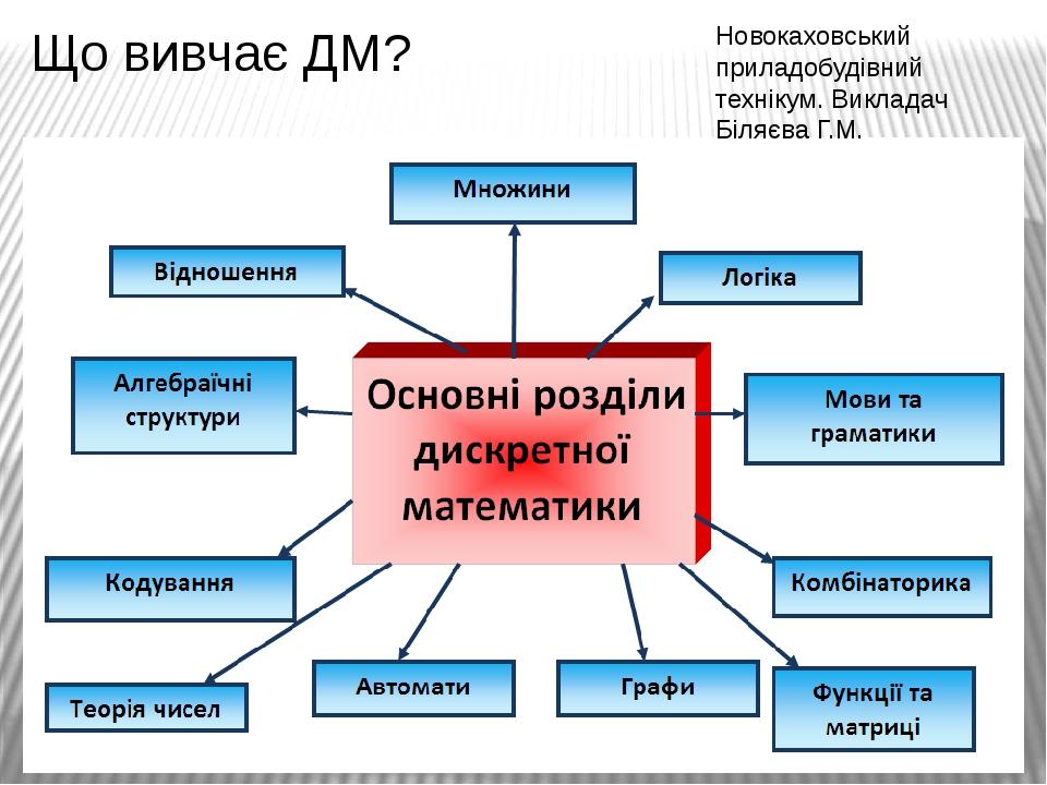 Що вивчає ДМ? Новокаховський приладобудівний технікум. Викладач Біляєва Г.М.