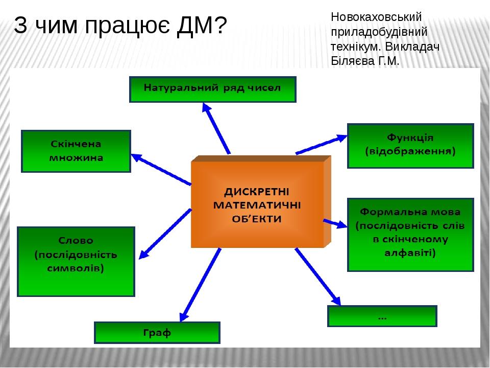 З чим працює ДМ? Новокаховський приладобудівний технікум. Викладач Біляєва Г.М.