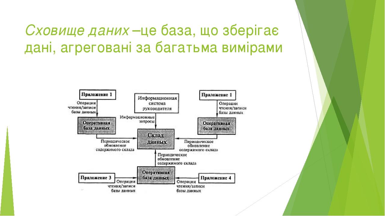 Сховище даних –це база, що зберігає дані, агреговані за багатьма вимірами