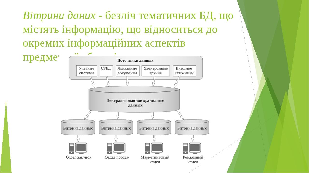 Вітрини даних - безліч тематичних БД, що містять інформацію, що відноситься до окремих інформаційних аспектів предметної області