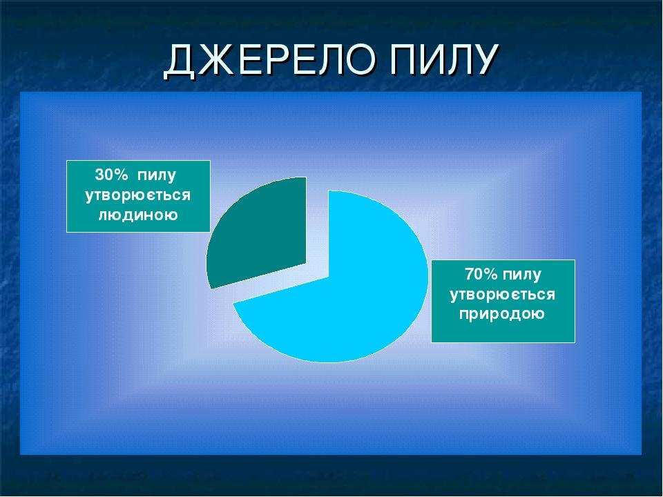 ДЖЕРЕЛО ПИЛУ 30% пилу утворюється людиною 70% пилу утворюється природою