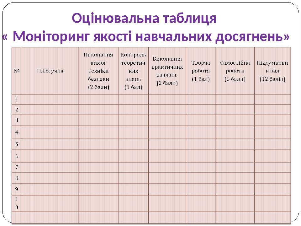 Оцінювальна таблиця « Моніторинг якості навчальних досягнень»