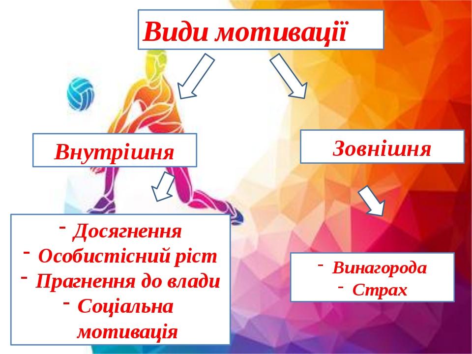 Внутрішня Види мотивації Зовнішня Досягнення Особистісний ріст Прагнення до влади Соціальна мотивація Винагорода Страх