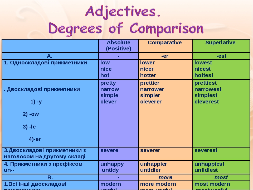 Absolute (Positive) Comparative Superlative A. - -er -est 1. Односкладові прикметники low nice hot lower nicer hotter lowest nicest hottest 2. Двос...
