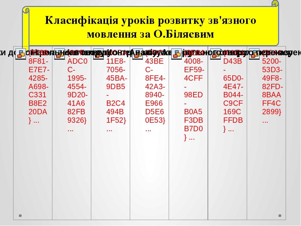 Класифікація уроків розвитку зв'язного мовлення за О.Біляєвим