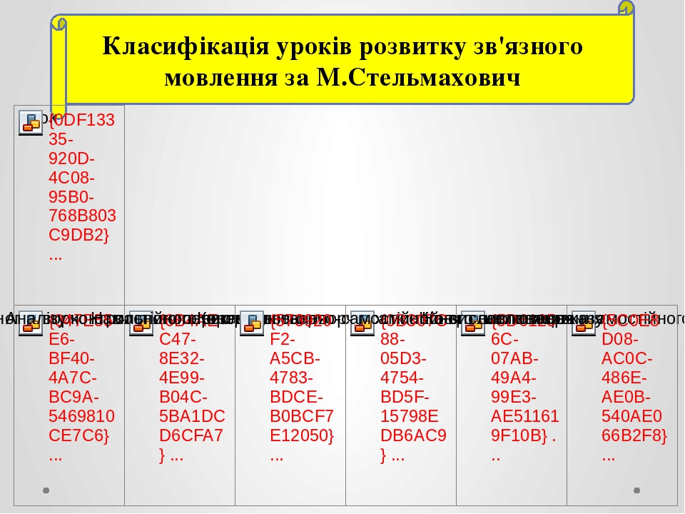 Класифікація уроків розвитку зв'язного мовлення за М.Стельмахович