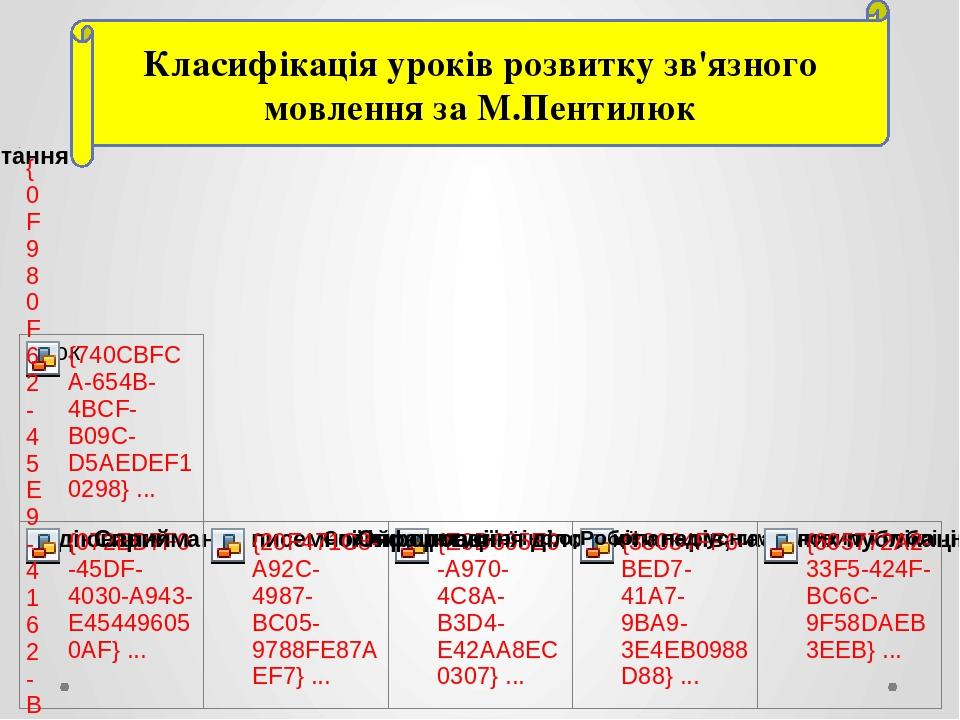 Класифікація уроків розвитку зв'язного мовлення за М.Пентилюк