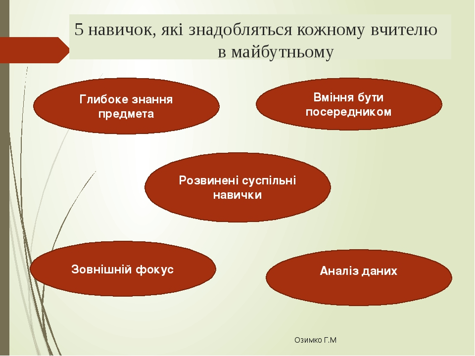 5 навичок, які знадобляться кожному вчителю в майбутньому Озимко Г.М Розвинені суспільні навички Аналіз даних Глибоке знання предмета Зовнішній фок...