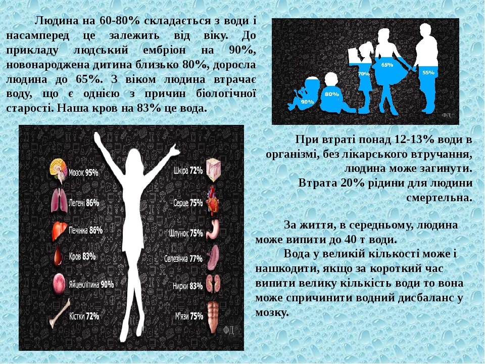Людина на 60-80% складається з води і насамперед це залежить від віку. До прикладу людський ембріон на 90%, новонароджена дитина близько 80%, дорос...