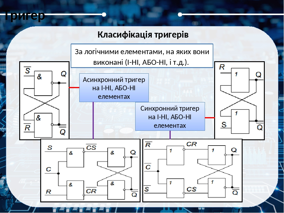 RS-тригером називають запам'ятовуючий пристрій із двома стійкими станами і з різними інформаційними входами для установки його в стан «0» (R — вхід...