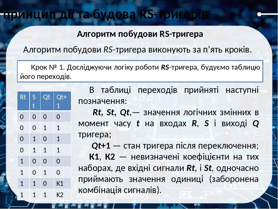 принцип дії та будова RS-тригерів Алгоритм побудови RS-тригера Крок № 3. За допомогою карт Карно, отримують логічні рівняння роботи RS-тригера.