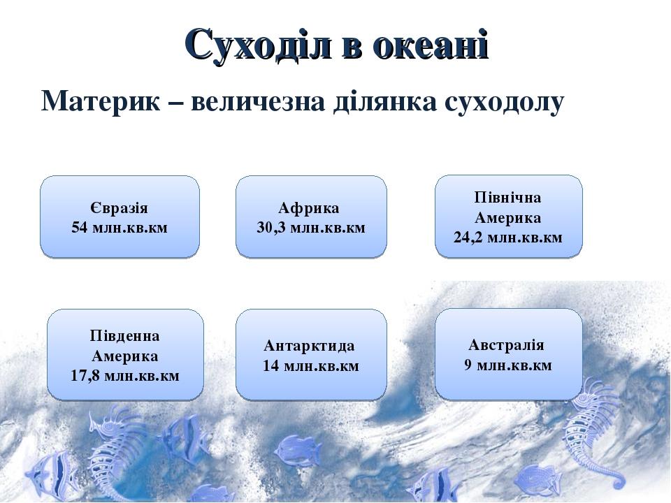 Суходіл в океані Материк – величезна ділянка суходолу Євразія 54 млн.кв.км Африка 30,3 млн.кв.км Північна Америка 24,2 млн.кв.км Південна Америка 1...