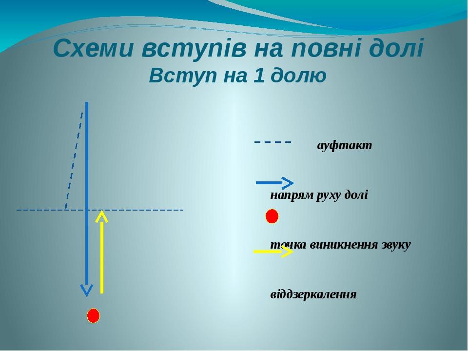 Схеми вступів на повні долі Вступ на 1 долю ауфтакт напрям руху долі точка виникнення звуку віддзеркалення