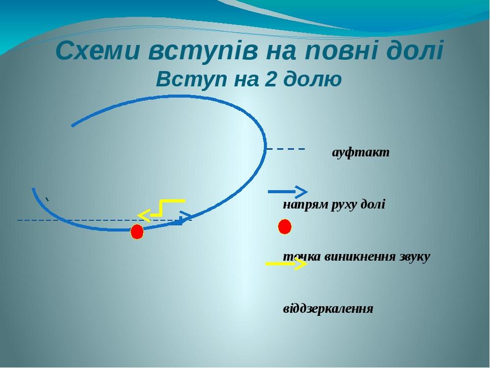 Схеми вступів на повні долі Вступ на 2 долю ауфтакт напрям руху долі точка виникнення звуку віддзеркалення