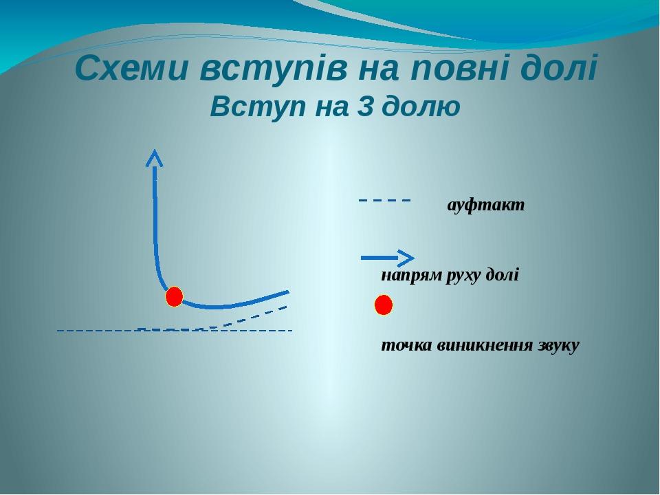 Схеми вступів на повні долі Вступ на 3 долю ауфтакт напрям руху долі точка виникнення звуку