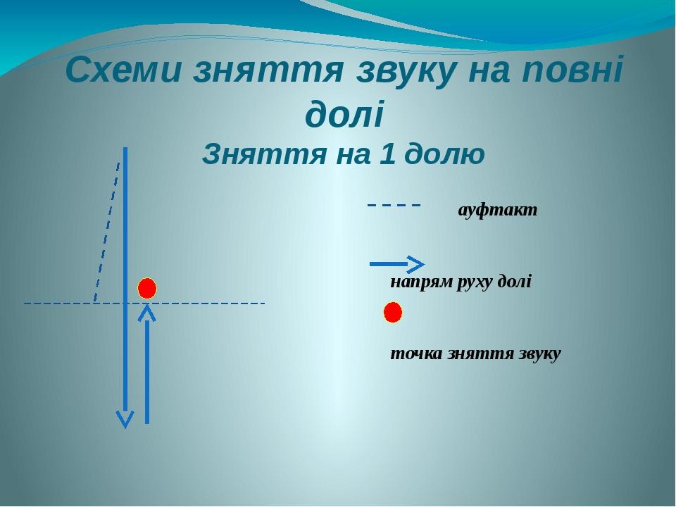 Схеми зняття звуку на повні долі Зняття на 1 долю ауфтакт напрям руху долі точка зняття звуку