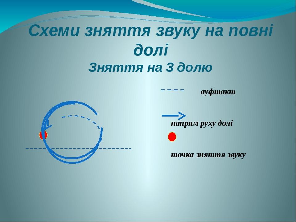 Схеми зняття звуку на повні долі Зняття на 3 долю ауфтакт напрям руху долі точка зняття звуку