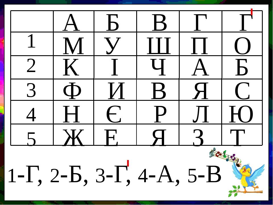 А Б В Г Г 1 2 3 4 5 М У Ш П О К І Ч А Б Ф И В Я С Н Є Р Л Ю Ж Е Я З Т 1-Г, 2-Б, 3-Г, 4-А, 5-В
