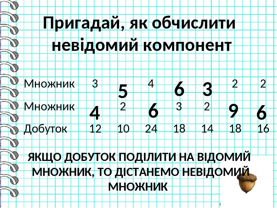 Пригадай, як обчислити невідомий компонент 4 5 6 6 3 9 6 ЯКЩО ДОБУТОК ПОДІЛИТИ НА ВІДОМИЙ МНОЖНИК, ТО ДІСТАНЕМО НЕВІДОМИЙ МНОЖНИК Множник 3 4 2 2 М...