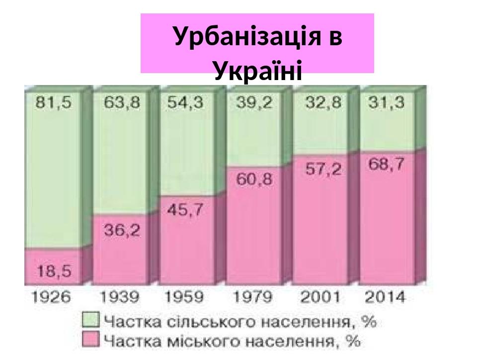 Урбанізація в Україні